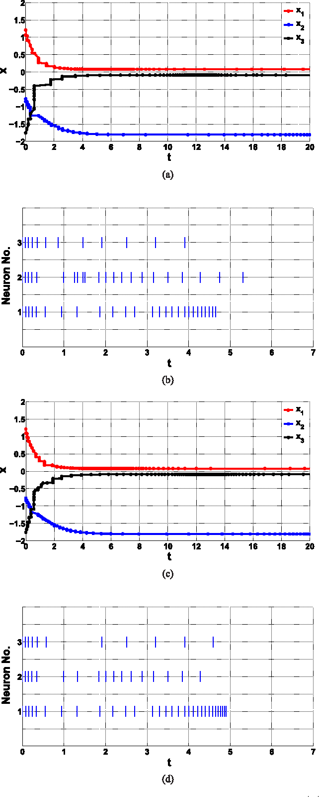 Figure 2 for Stability of Analytic Neural Networks with Event-triggered Synaptic Feedbacks