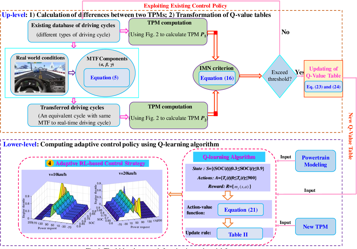 Figure 1 for Adaptive Energy Management for Real Driving Conditions via Transfer Reinforcement Learning