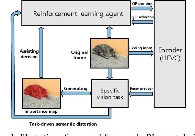 Figure 1 for Reinforced Bit Allocation under Task-Driven Semantic Distortion Metrics