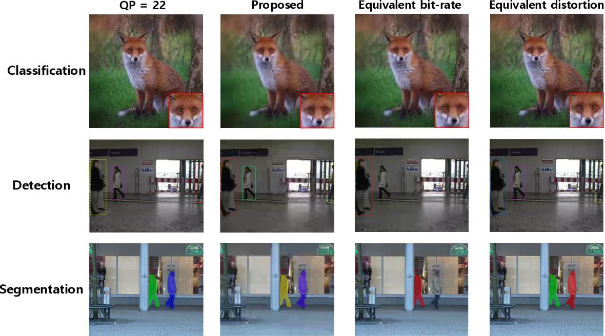 Figure 4 for Reinforced Bit Allocation under Task-Driven Semantic Distortion Metrics