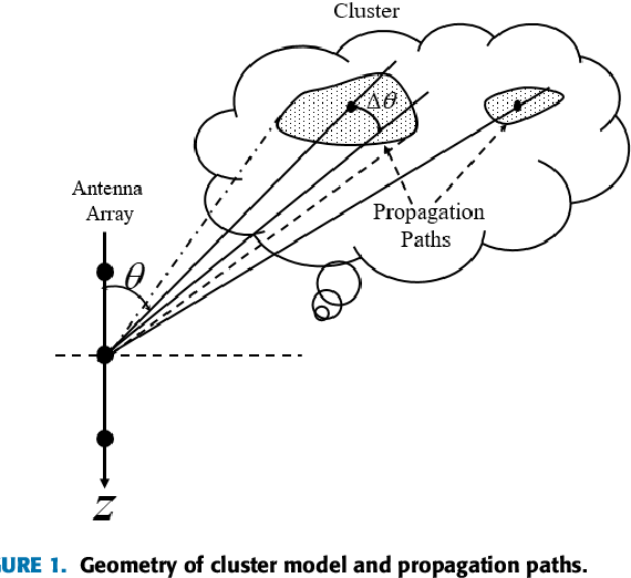 Spatial Correlation Models Of Large Scale Antenna Topologies Using