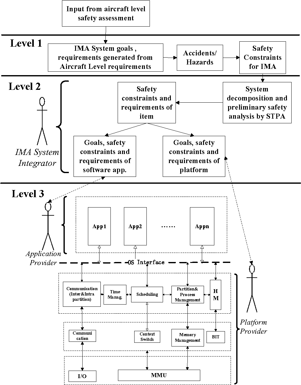 Figure 2 From Filling The Gap Between Ima Development And Safety Systems Engineering Context Diagram A Framework For Assessment Based On Intent Specification