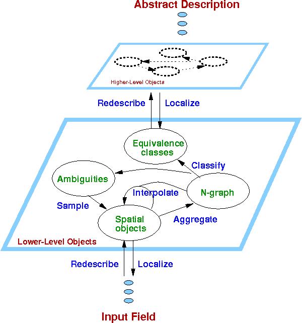 Figure 3 for Qualitative Analysis of Correspondence for Experimental Algorithmics