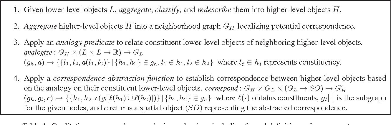 Figure 2 for Qualitative Analysis of Correspondence for Experimental Algorithmics