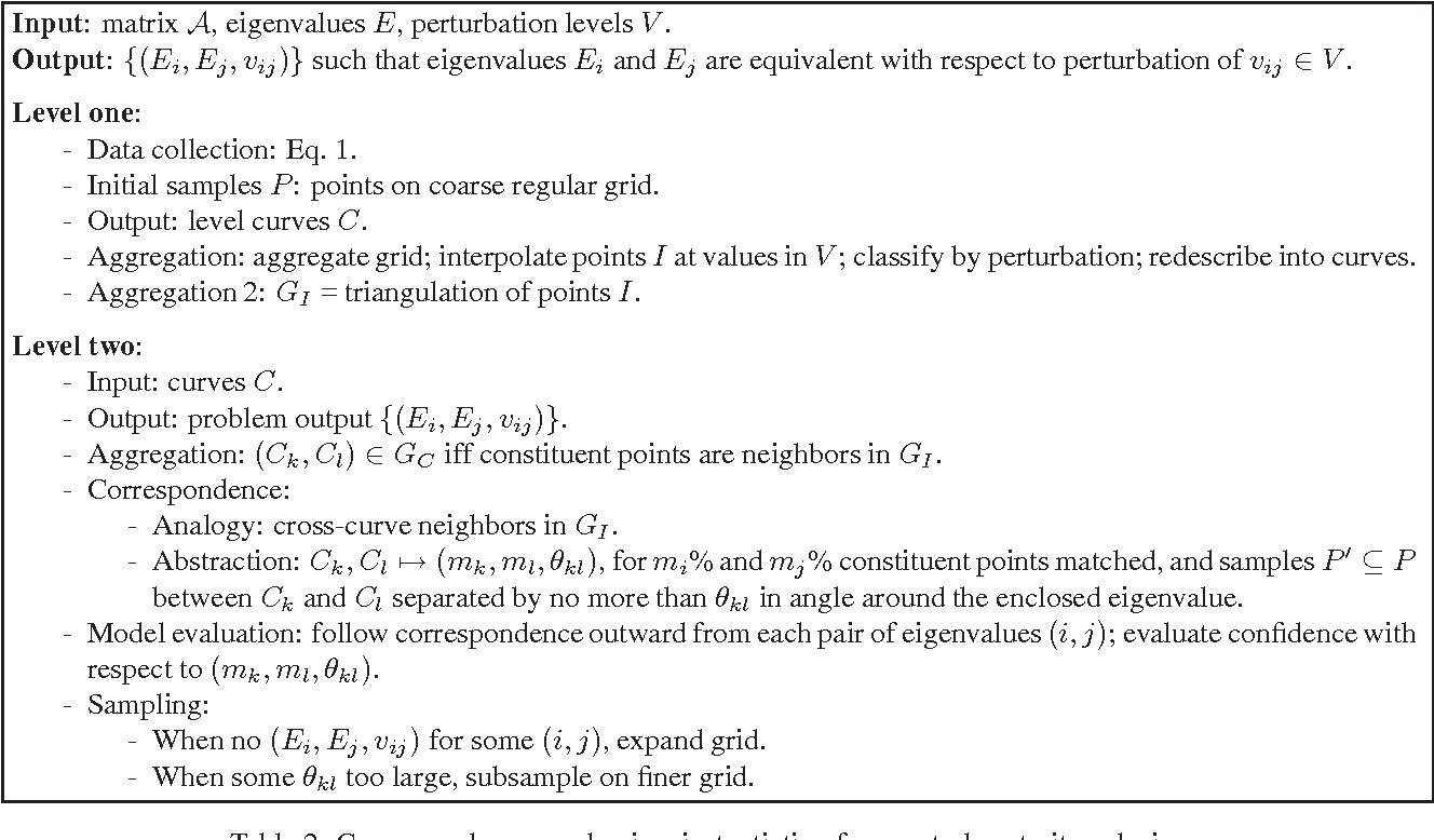 Figure 4 for Qualitative Analysis of Correspondence for Experimental Algorithmics