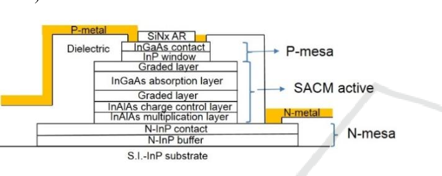 Figure 1: Schematics of top-illuminated mesa-type SACM APD photodetector structure with coplanar N and P electrodes.