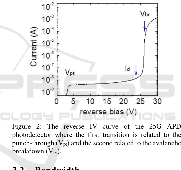 Figure 2: The reverse IV curve of the 25G APD photodetector where the first transition is related to the punch-through (Vpt) and the second related to the avalanche breakdown (Vbr).