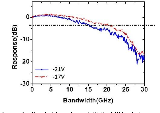 Figure 3: Bandwidth plot of 25G APD photodetector measured at 25C with the reverse bias at 17V to BW of 20GHz.