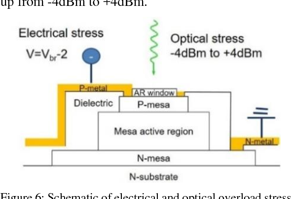 Figure 6: Schematic of electrical and optical overload stress applied to the APD for both burst and CW modes.