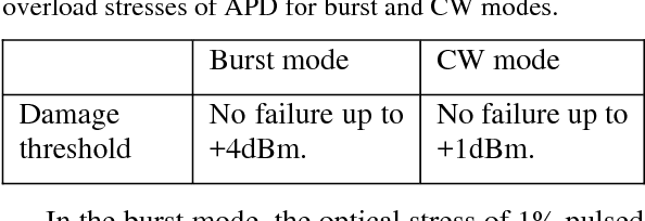 Table 2: Damage threshold of optical and electrical overload stresses of APD for burst and CW modes.
