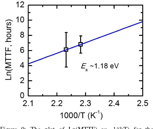 Figure 9: The plot of Ln(MTTF) vs. 1/(kT) for the determination of Ea. The Ea value was 1.18eV.