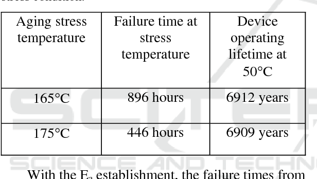 Table 3: Projected device lifetimes of mesa-type APD at 50C operating condition based on extrapolation from the stress condition.