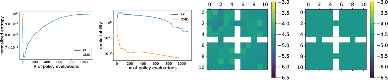Figure 2 for Concave Utility Reinforcement Learning: the Mean-field Game viewpoint