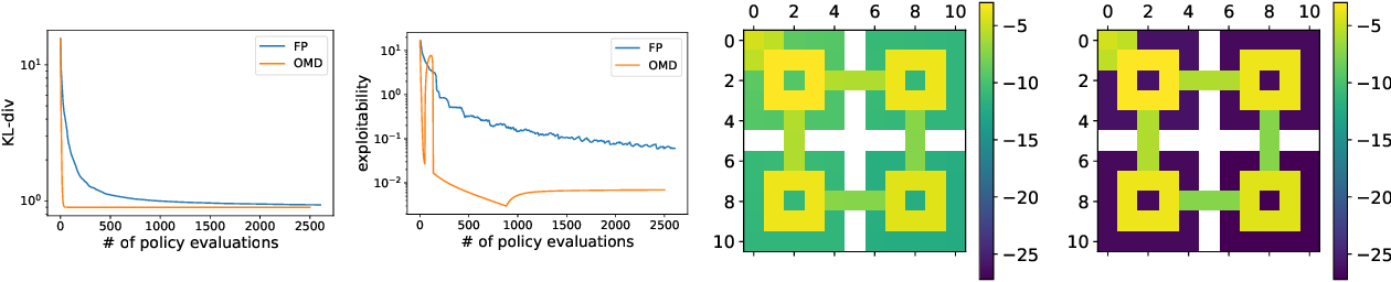 Figure 3 for Concave Utility Reinforcement Learning: the Mean-field Game viewpoint