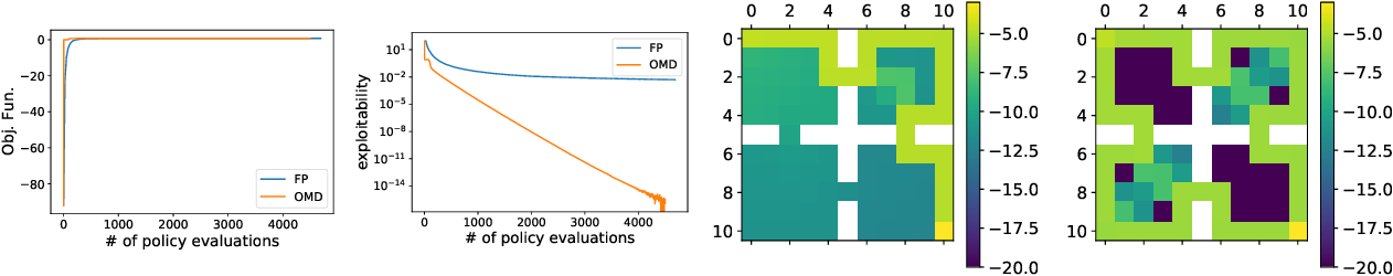 Figure 4 for Concave Utility Reinforcement Learning: the Mean-field Game viewpoint
