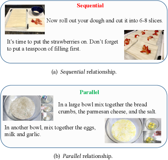 Figure 1 for Multi-modal Cooking Workflow Construction for Food Recipes