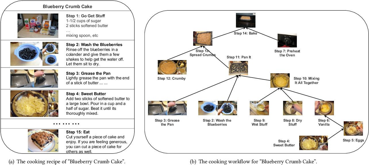 Figure 3 for Multi-modal Cooking Workflow Construction for Food Recipes