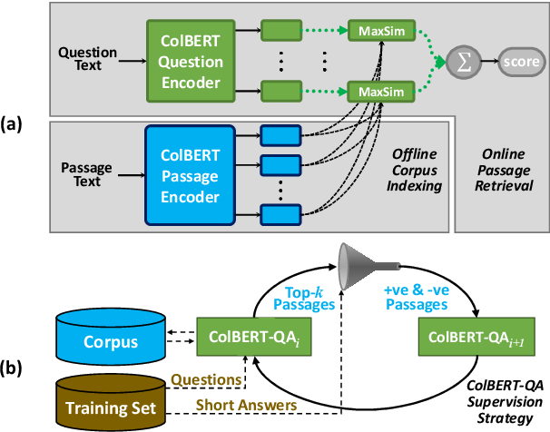 Figure 1 for Relevance-guided Supervision for OpenQA with ColBERT