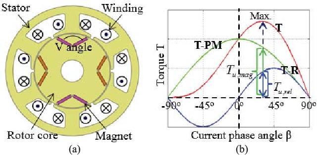 Interior Permanent Magnet Motor Design Www Indiepedia Org