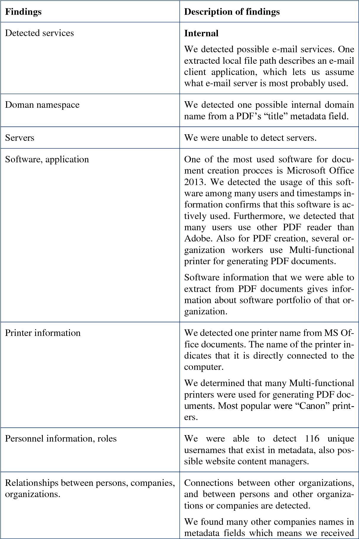 Table 13 from Mendelman Fingerprinting a Organization Using