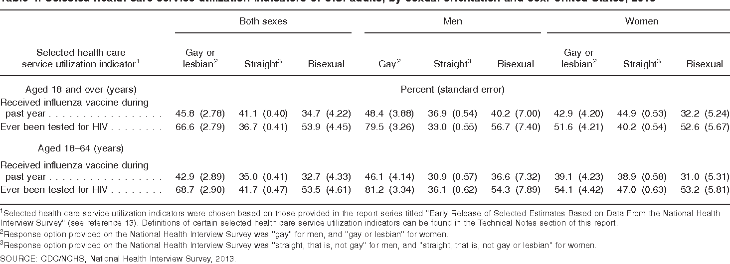 Table 4. Selected health care service utilization indicators of U.S. adults, by sexual orientation and sex: United States, 2013