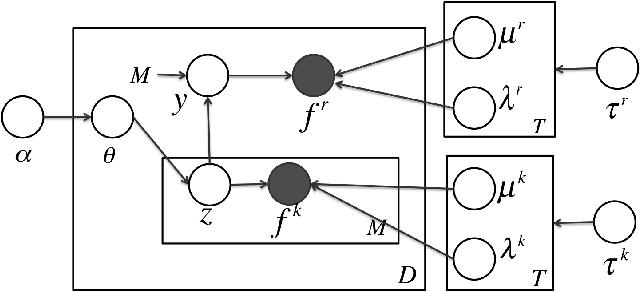 Figure 1 for Multi-Modal Bayesian Embeddings for Learning Social Knowledge Graphs