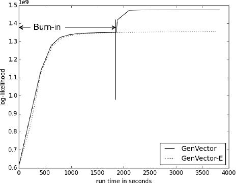 Figure 4 for Multi-Modal Bayesian Embeddings for Learning Social Knowledge Graphs