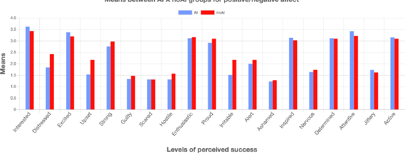 Figure 2 for Evaluation of a Recommender System for Assisting Novice Game Designers