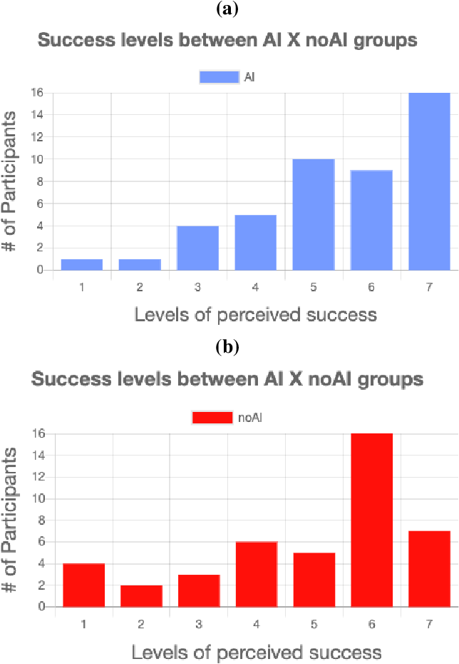 Figure 3 for Evaluation of a Recommender System for Assisting Novice Game Designers