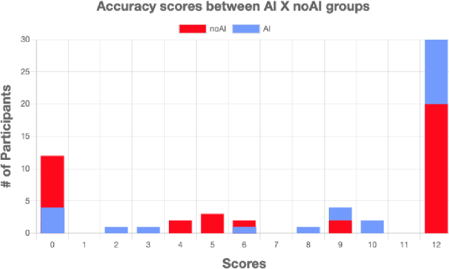 Figure 4 for Evaluation of a Recommender System for Assisting Novice Game Designers