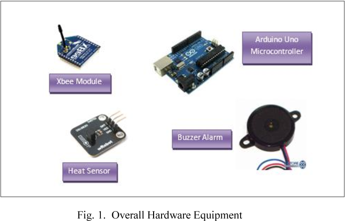 Figure 1 from HOME FADS: A dedicated fire alert detection
