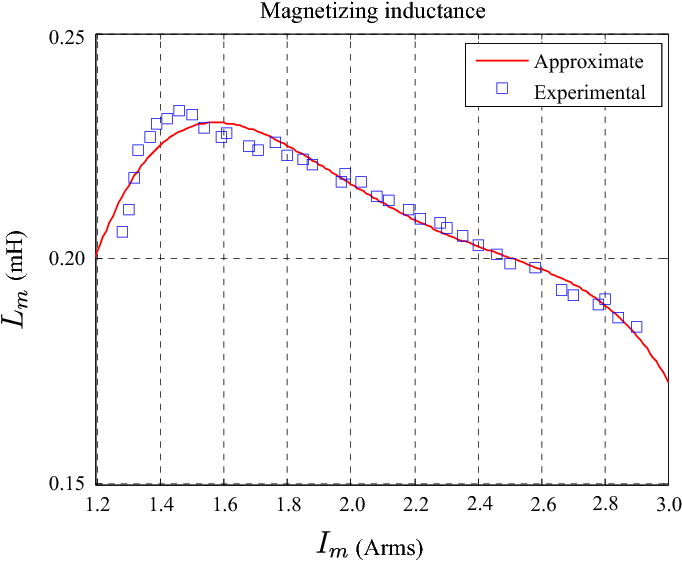 Fig. 2. Magnetizing inductance curve related to the magnetizing current.