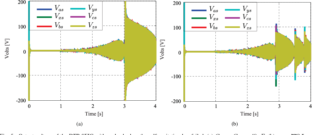 Fig. 5. Output voltage of the DTP SEIG with no load when the self-excitation has failed, (a) Cαs = Cβs = 40μF ; (b) ωr = 772.5 rpm.