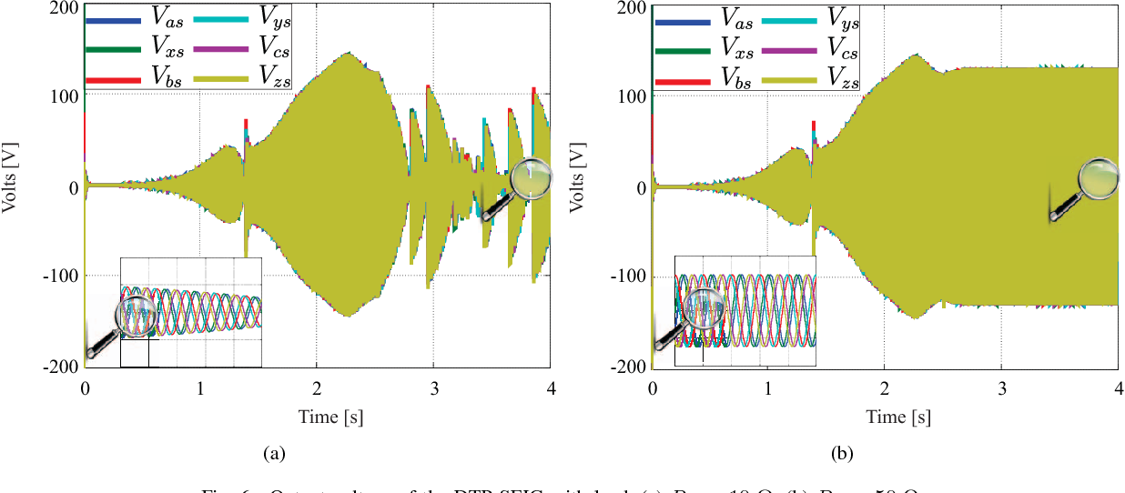 Fig. 6. Output voltage of the DTP SEIG with load, (a) RL = 10 Ω; (b) RL = 50 Ω.
