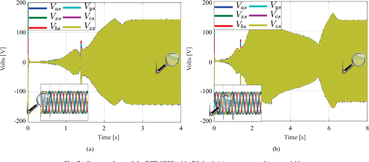 Fig. 7. Output voltage of the DTP SEIG with RL load, (a) ωr constant; (b) ωr variable.