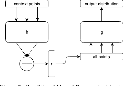 Figure 3 for Graph Neural Processes: Towards Bayesian Graph Neural Networks
