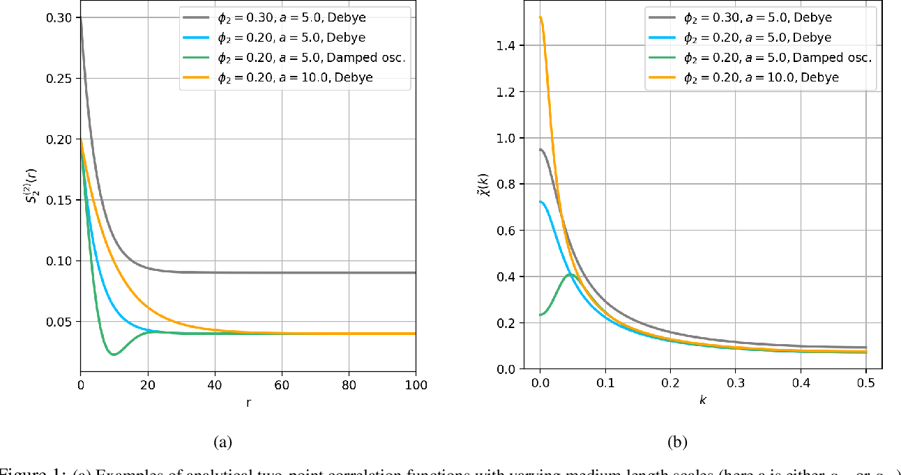 Figure 1 for AI-driven Bayesian inference of statistical microstructure descriptors from finite-frequency waves