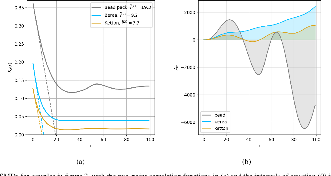 Figure 3 for AI-driven Bayesian inference of statistical microstructure descriptors from finite-frequency waves