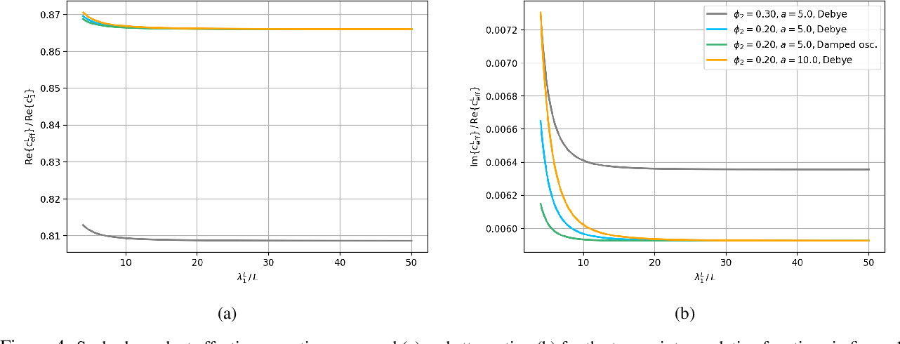 Figure 4 for AI-driven Bayesian inference of statistical microstructure descriptors from finite-frequency waves