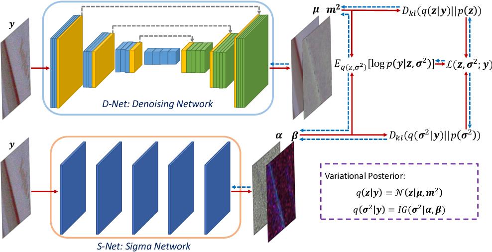 Figure 1 for Variational Denoising Network: Toward Blind Noise Modeling and Removal