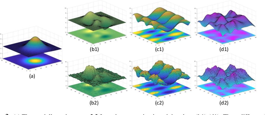 Figure 3 for Variational Denoising Network: Toward Blind Noise Modeling and Removal