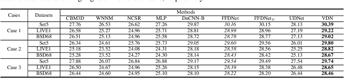 Figure 2 for Variational Denoising Network: Toward Blind Noise Modeling and Removal
