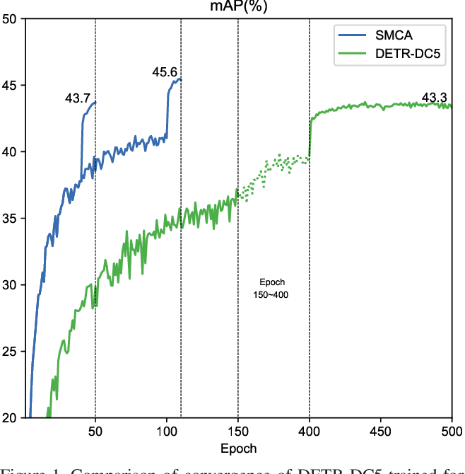 Figure 1 for Fast Convergence of DETR with Spatially Modulated Co-Attention
