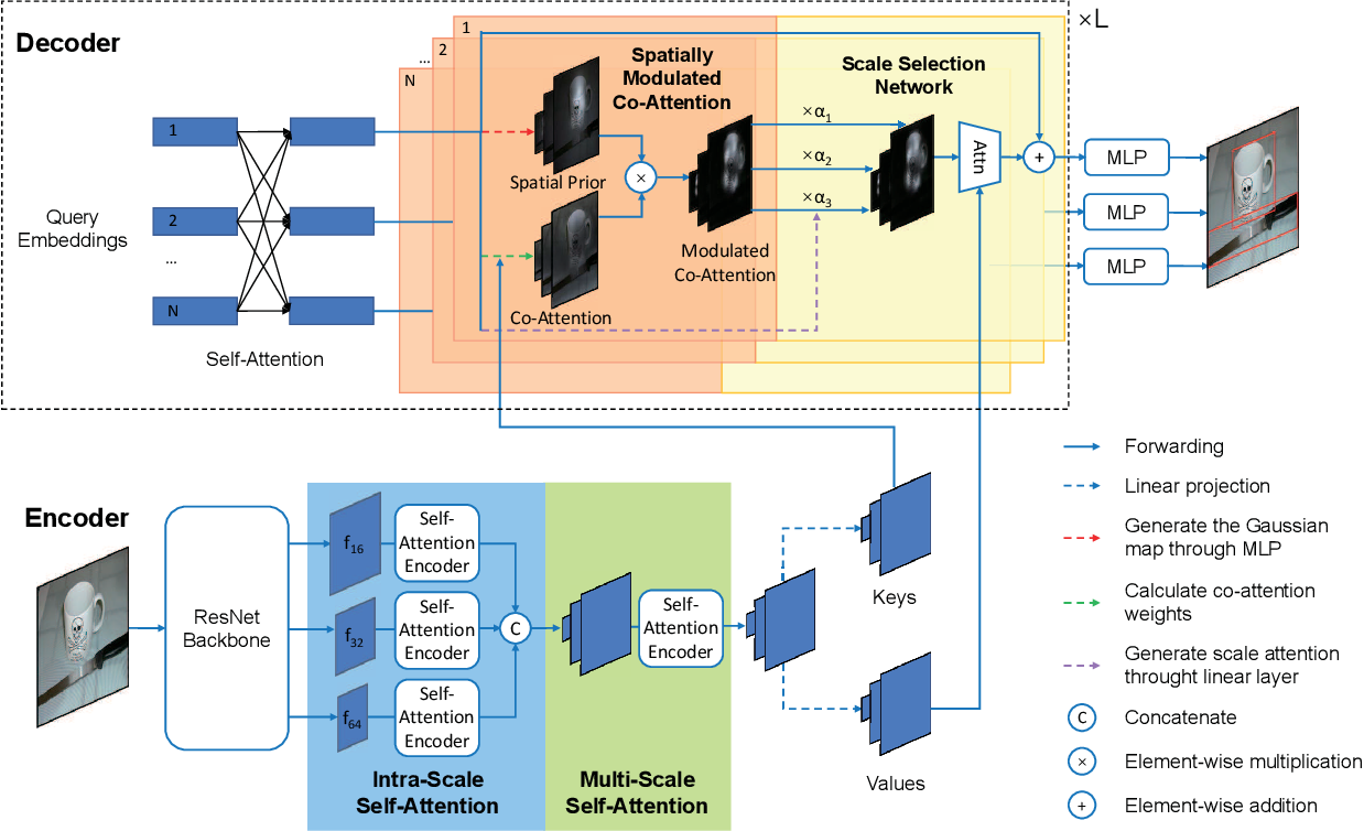 Figure 3 for Fast Convergence of DETR with Spatially Modulated Co-Attention