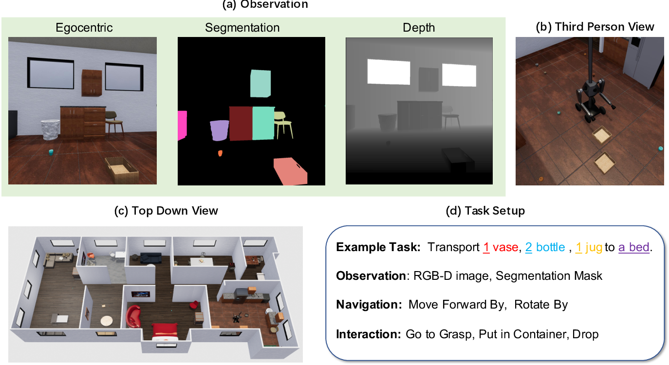Figure 2 for The ThreeDWorld Transport Challenge: A Visually Guided Task-and-Motion Planning Benchmark for Physically Realistic Embodied AI