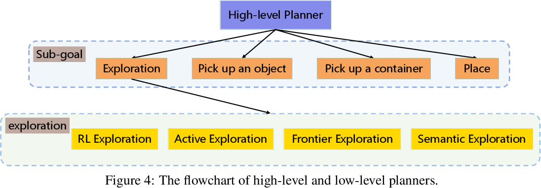 Figure 4 for The ThreeDWorld Transport Challenge: A Visually Guided Task-and-Motion Planning Benchmark for Physically Realistic Embodied AI