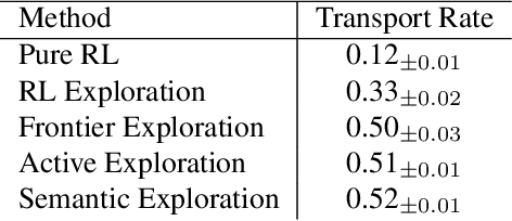Figure 1 for The ThreeDWorld Transport Challenge: A Visually Guided Task-and-Motion Planning Benchmark for Physically Realistic Embodied AI