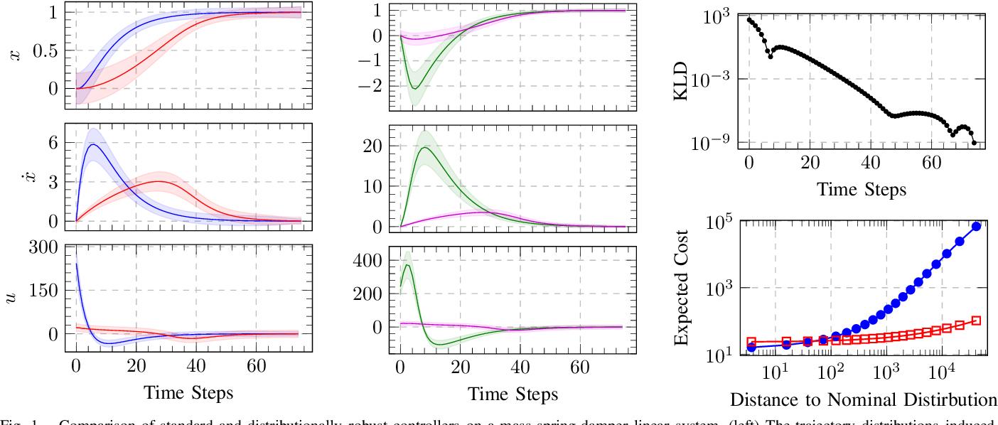 Figure 1 for Distributionally Robust Trajectory Optimization Under Uncertain Dynamics via Relative-Entropy Trust Regions