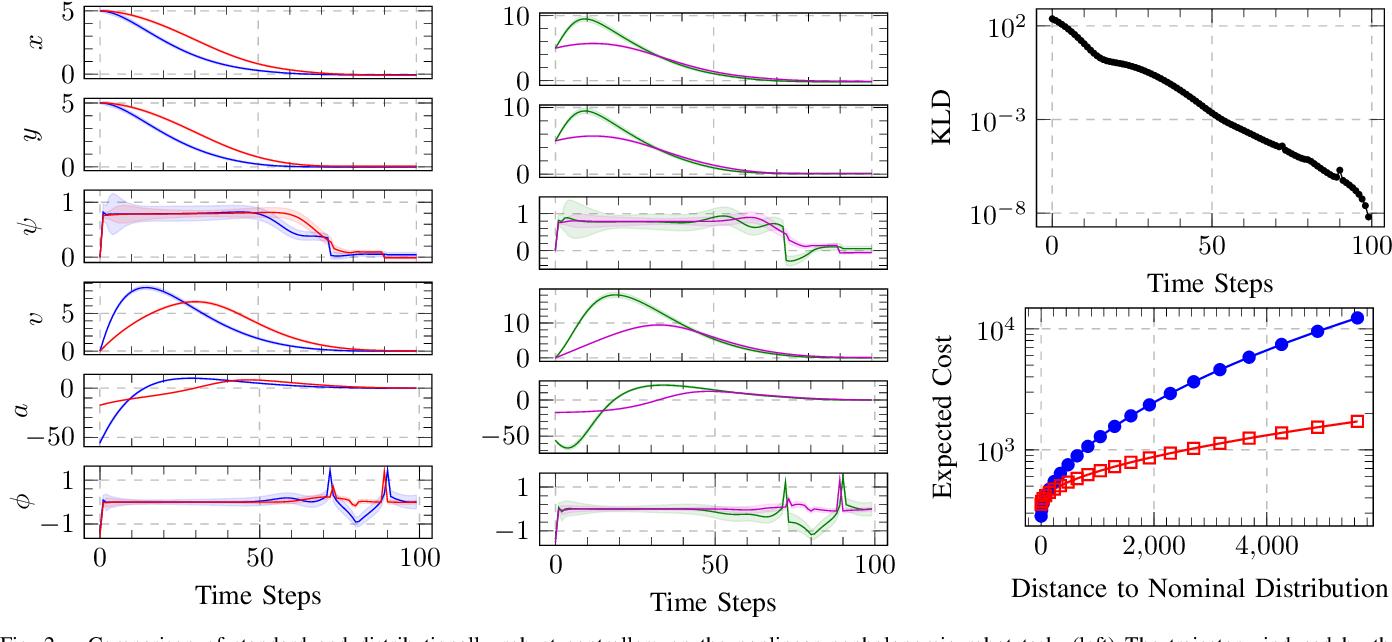 Figure 2 for Distributionally Robust Trajectory Optimization Under Uncertain Dynamics via Relative-Entropy Trust Regions