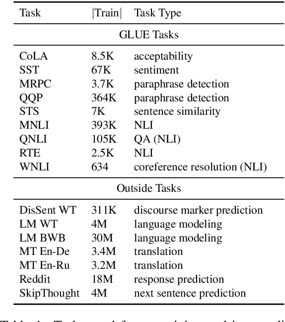 Figure 2 for Looking for ELMo's friends: Sentence-Level Pretraining Beyond Language Modeling